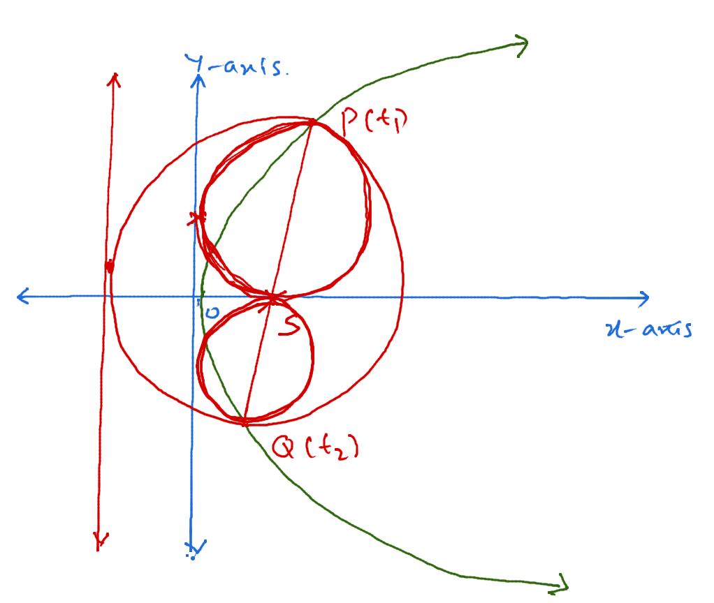 Focal Chord as a Diameter