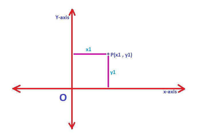 cordinate geometry