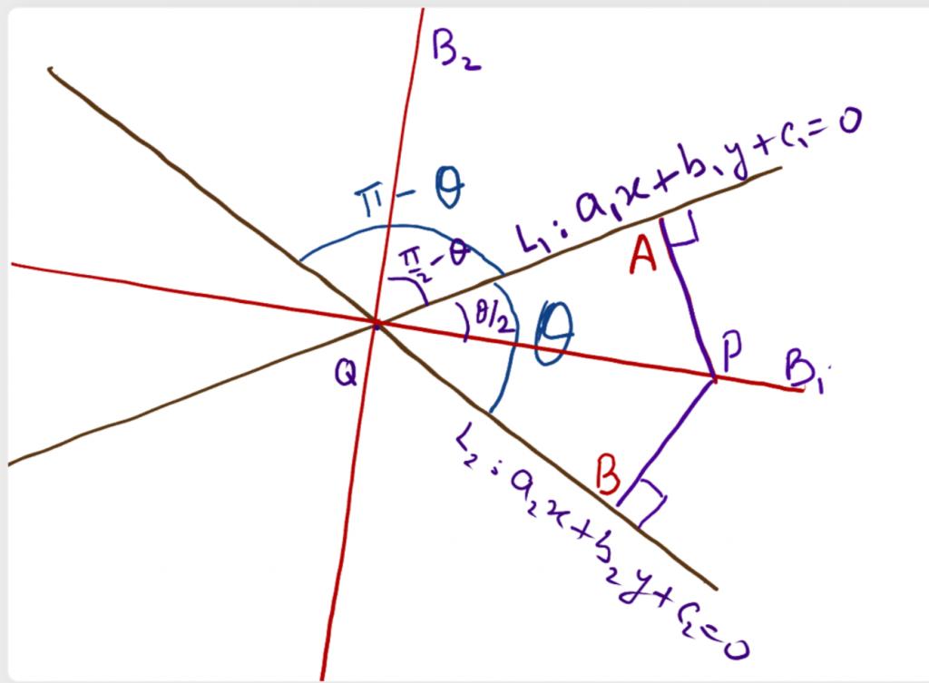Angle bisector between lines.