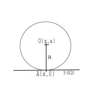 Circle touching x-axis