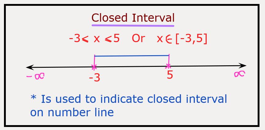 Closed Interval