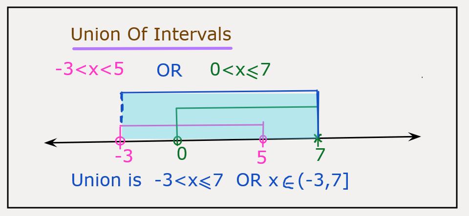 Union of Intervals
