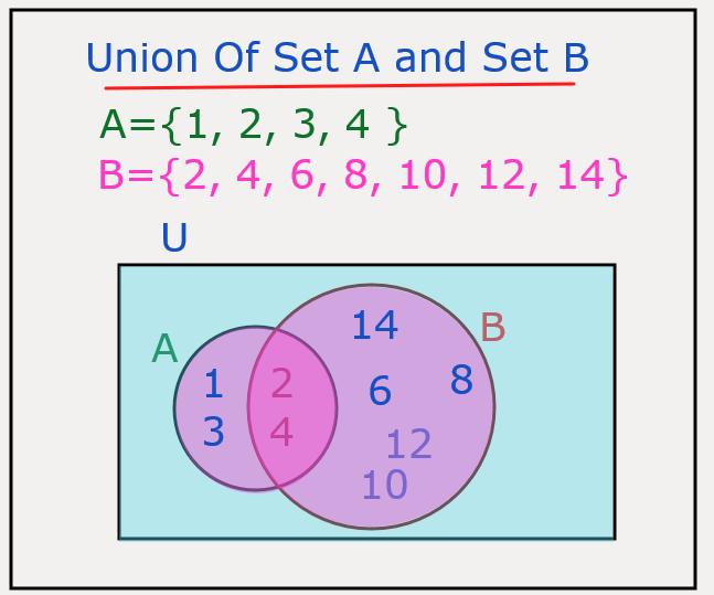 General Mathematics Union of Sets